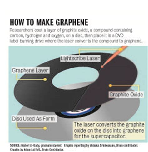 how to make a graphene supercapacitor graphene supercapacitor battery www pixshark images galleries with a bite