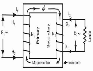 Dasar Teori Listrik Magnet Penerbit Ib prinsip induksi transformator dunia elektro