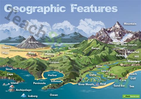 Landscape Geographical Definition Earth S Change Land Water Ms Lohitsa S Science Classes