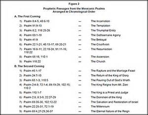 prophecy in the psalms coming and