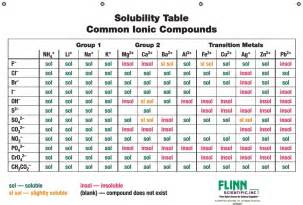 solubility chart for chemistry classroom