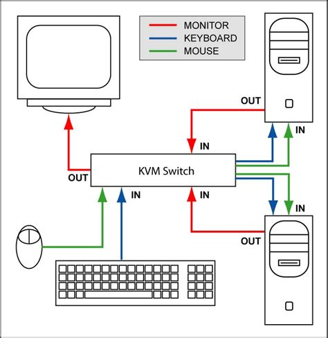 kvm switch connection diagram piping schematic symbols dwg piping get free image about
