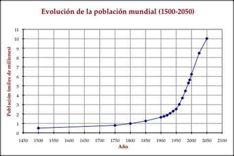 aumento anual en las mesadas pensionales en colombia 2016 ejercicio 3a poblaci 243 n mundial evoluci 243 n apuntes de