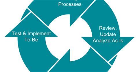 Mba Process Engineering by Ipu Bca Semester 5 E Commerce Business Process Re