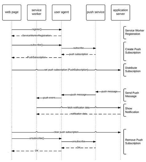 web sequence diagram web push notifications mobiforge