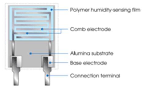 polymer humidity capacitor humidity sensor types of humidity sensors working principle
