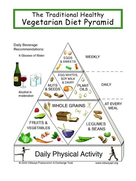 how to become a vegetarian everything you need to ideas tips tricks recipes and a plan books vegetarian food pyramid food guide for vegetarians