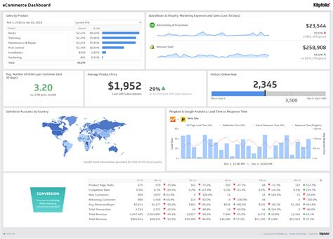 ecommerce dashboard template image gallery kpi metrics dashboards