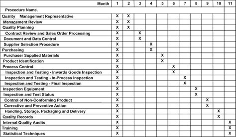 Internal Audit Schedule Template Schedule Template Free Audit Plan Template