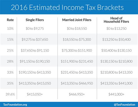 2016 tax tables married filing jointly related keywords suggestions for 2016 tax tables