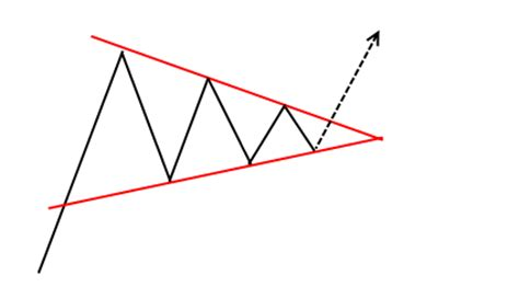 triangle pattern in uptrend symmetrical triangle chart pattern