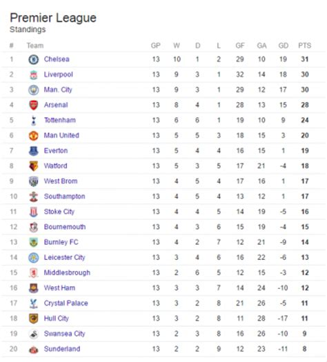 epl form table english premier league table bing images