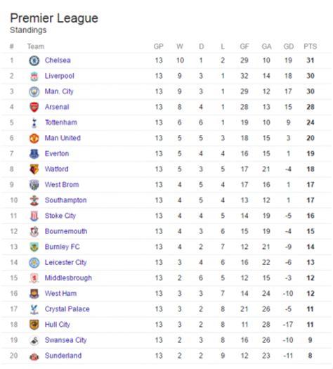 epl table bd english premier league table week 13 247 nigeria news