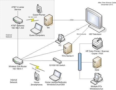 at t u verse connection diagram u verse work cable wiring diagram u verse