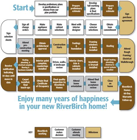 home building process flow chart chuckanut builders our