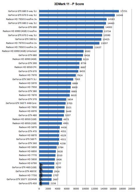 graphics card bench mark nvidia video card comparison chart 2016 nvidia gpu