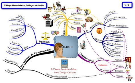 imagenes de mapas mentales sobre la comunicacion hablemos de comunicaci 243 n