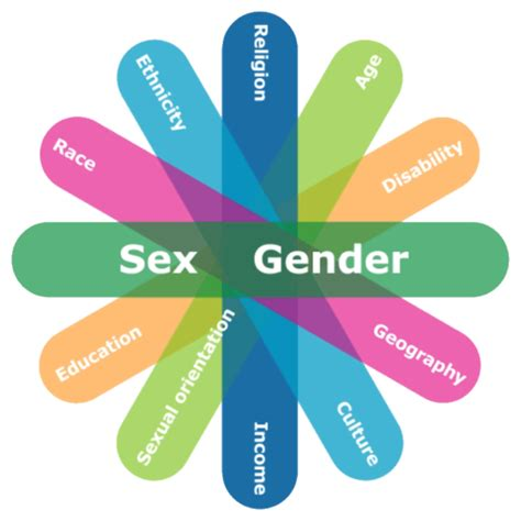 gender images what is gba the federal intersectional doctrine that
