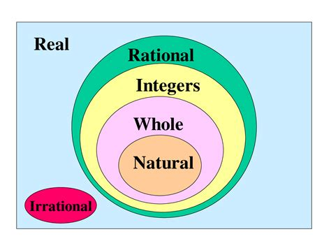 venn diagram of rational and irrational numbers 6 best images of venn diagram for numbers real