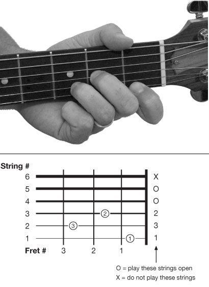 belajar kunci gitar minor belajar gitar cara mudah dan ringkas hendiyansyahdp