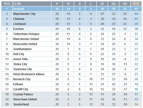 epl table and standing 2017 barclays premier league table 2017 14 brokeasshome com
