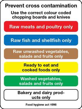Coloured Kitchen Knives catering cross contamination food safety chopping boards