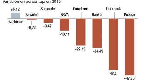 donde hay un banco santander santander bbva caixabank bankia 191 hacia d 243 nde van los
