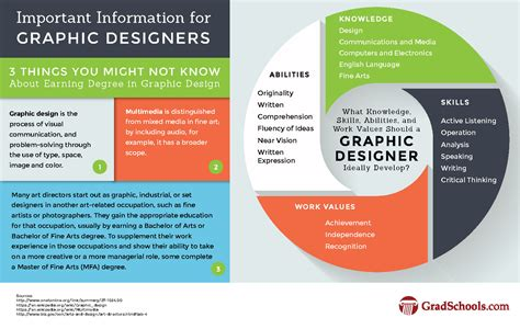 layout artist career information masters in graphic design multimedia degrees and programs