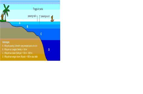 Hukum Maritim Dan Masalah Masalah Pelayaran 1 wulan surya liyanti wawasan nusantara zona zee