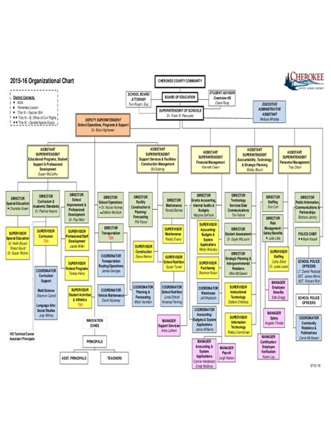 school organizational chart 7 free templates in pdf