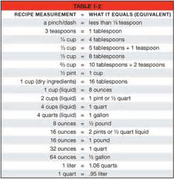 Kitchen Measurement Equivalents Worksheets Cooking Abbreviations Chart Common Cooking Abbreviations