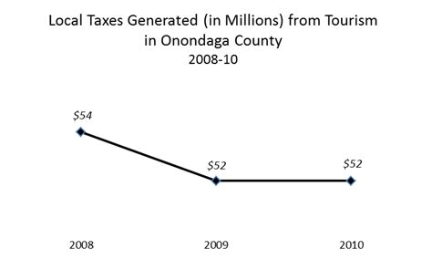 Onondaga County Property Tax Records Taxes Generated From Tourism Onondaga