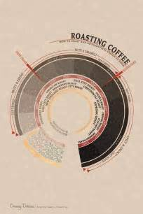 machine to roast coffee beans coffee roasting levels