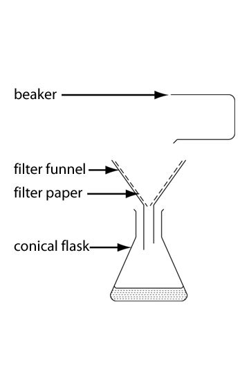 filteration diagram separation of substances my solution guru