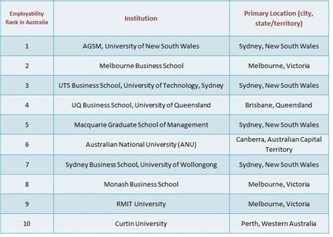 Top 5 Mba Programs In Australia by Top Business Schools For An Mba In Australia Topmba