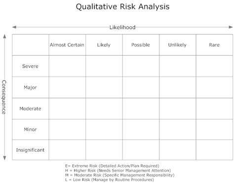 intelligences lesson plan template 1000 ideas about risk matrix on risk