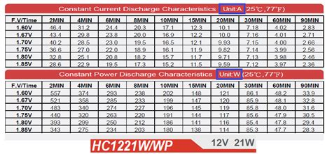 voltage convert watt to ampere hour for battery