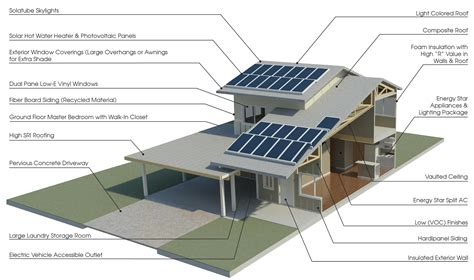 Sustainable House Design   brucall.com
