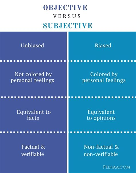 exles of objective and subjective statements meaning of subjective seterms