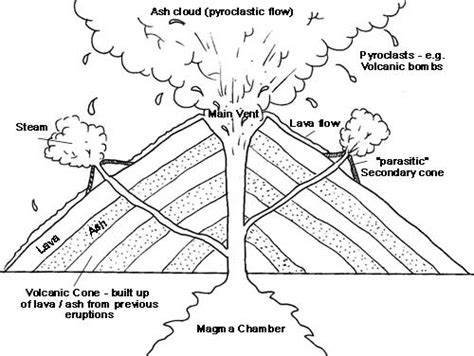 composite volcano coloring page color and label a volcano pictures to pin on pinterest