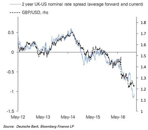 pound sterling could par the and dollar warn deutsche