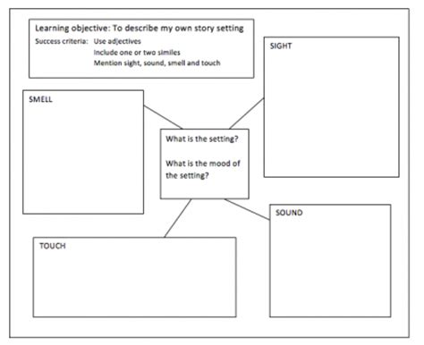 story setting template story setting explained for parents what is a story