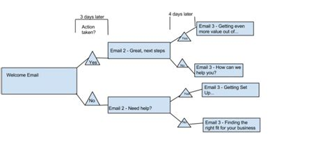 email customer service xl onboarding emails what happens after they subscribe