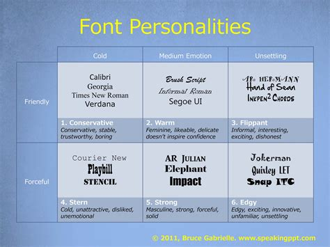typography powerpoint the 1 best advice for choosing powerpoint fonts