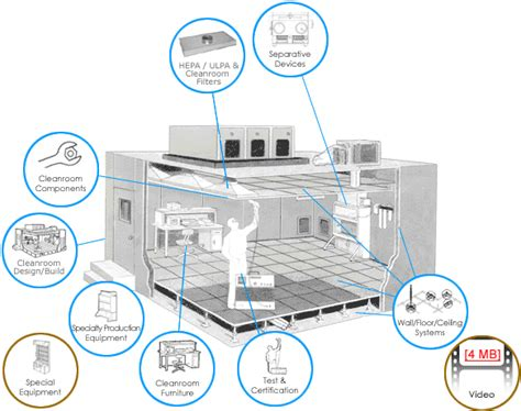 clean room design filtration technology inc cleanroom filtration and contamination specialists