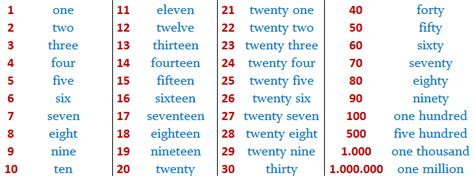 imagenes numeros ingles im 225 genes de n 250 meros en ingl 233 s im 225 genes