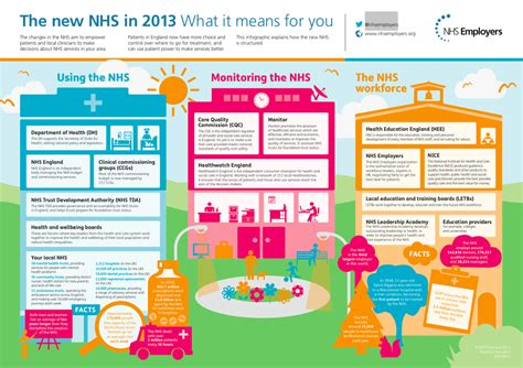 new year what it means nhs employers infographic the new nhs in 2013 what it