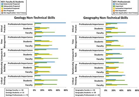 geology and geography non technical skills american geosciences institute