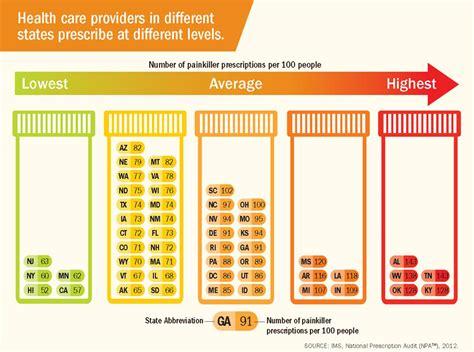 State Regulation For Opiod Detox Facilities Az by Opioid Painkiller Prescribing Infographic Vitalsigns Cdc
