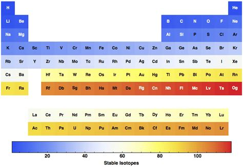 isotopes stable for all the elements in the periodic table